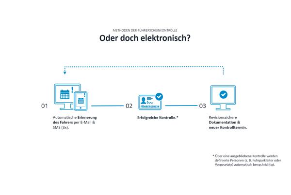 Der Prozess der elektronischen Führerscheinkontrolle