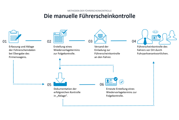 Der Prozess der manuellen Führerscheinkontrolle